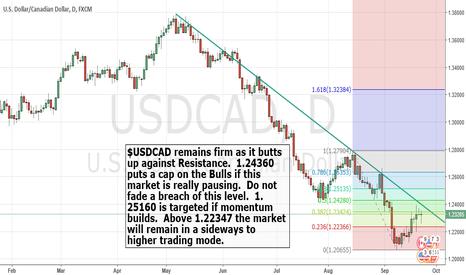 USDCAD: $USDCAD Bullish targets.