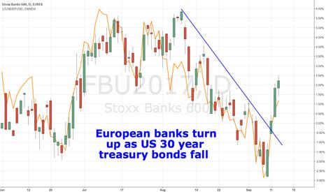 FBU2017: European banks turn up as US 30 year treasury bonds fall