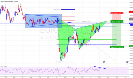 EURAUD: Ghartly Patter with RSI Divergence and Double Top