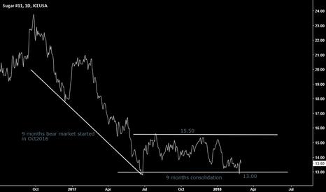 SB2!: Sugar11 recent price history