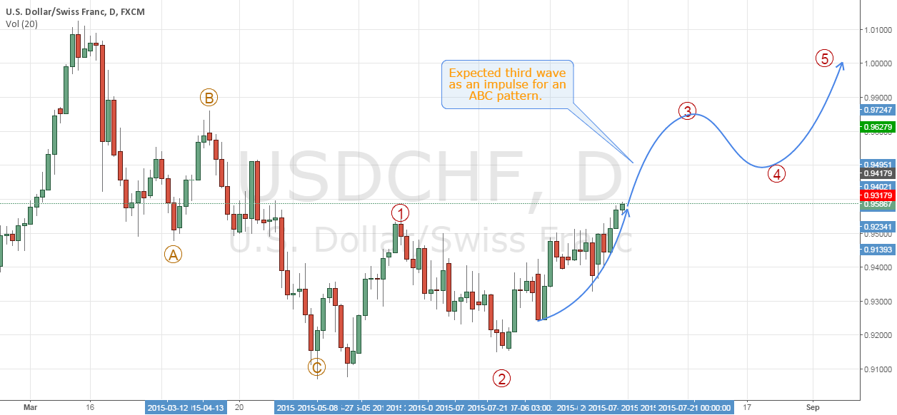 USDCHF - Overall analysis and forecast.