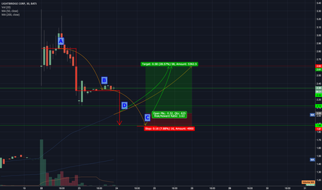 LTBR: Long Position with Delayed Entry
