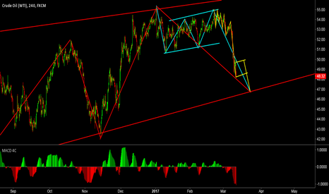 USOIL: wait a corrective wave to sell in 4H level