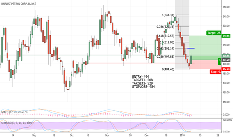BPCL: BPCL reversal from resistance