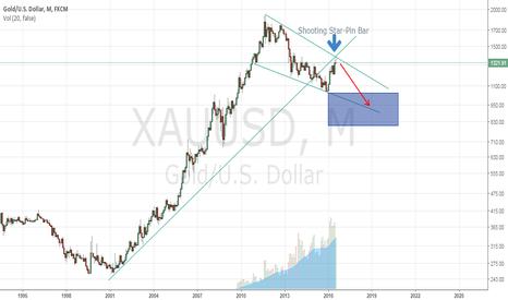 XAUUSD: XAUUSD-- Price Forcasting fot Next 4 month