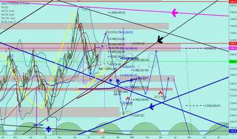 "XAUUSD: Jnug to Gold ""not finished with the B wave yet?"""