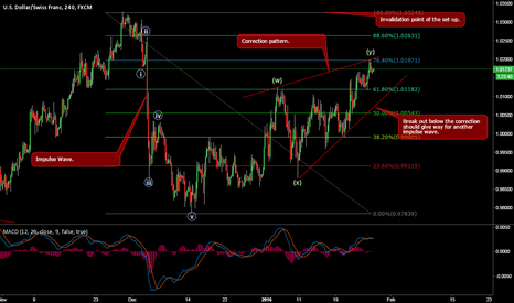 USDCHF: USDCHF short set up.
