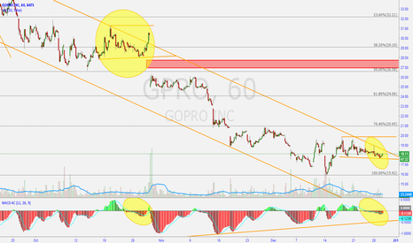 GPRO: GPRO consolidating for break out