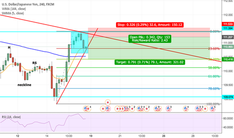 USDJPY: USD/JPY bearish analysis what you think ?