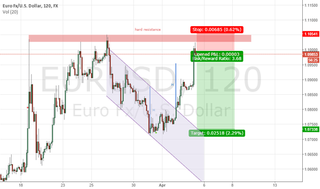 EURUSD: EURUSD bounced. Short with small SL and big TP
