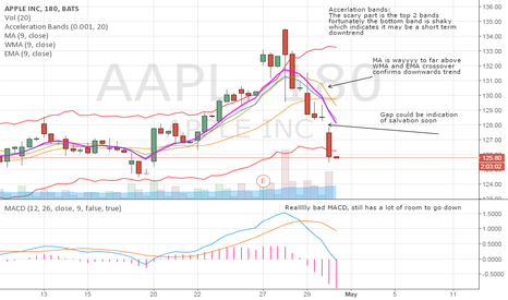 AAPL: Get out of AAPL long for now