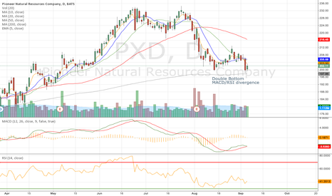 PXD: Double Bottom - Macd/RSI Divergence