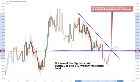 EURNZD: EURNZD Prime for a Short
