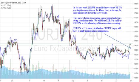 EURJPY: A Nice Correlation Trade Tonight