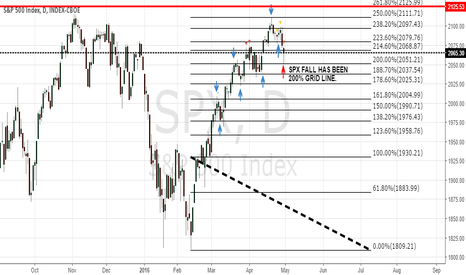 SPX: SPX EOD 29/04/2019 FIBBO GRID SUPPORT RESISTANCES