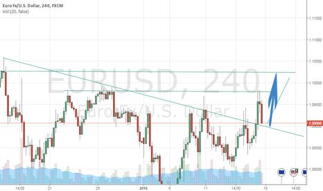 EURUSD: EURUSD TREND LINE BREAK UP