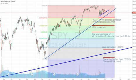 SPY:  Possible corrections in the market