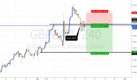 GBPCAD: Break INside