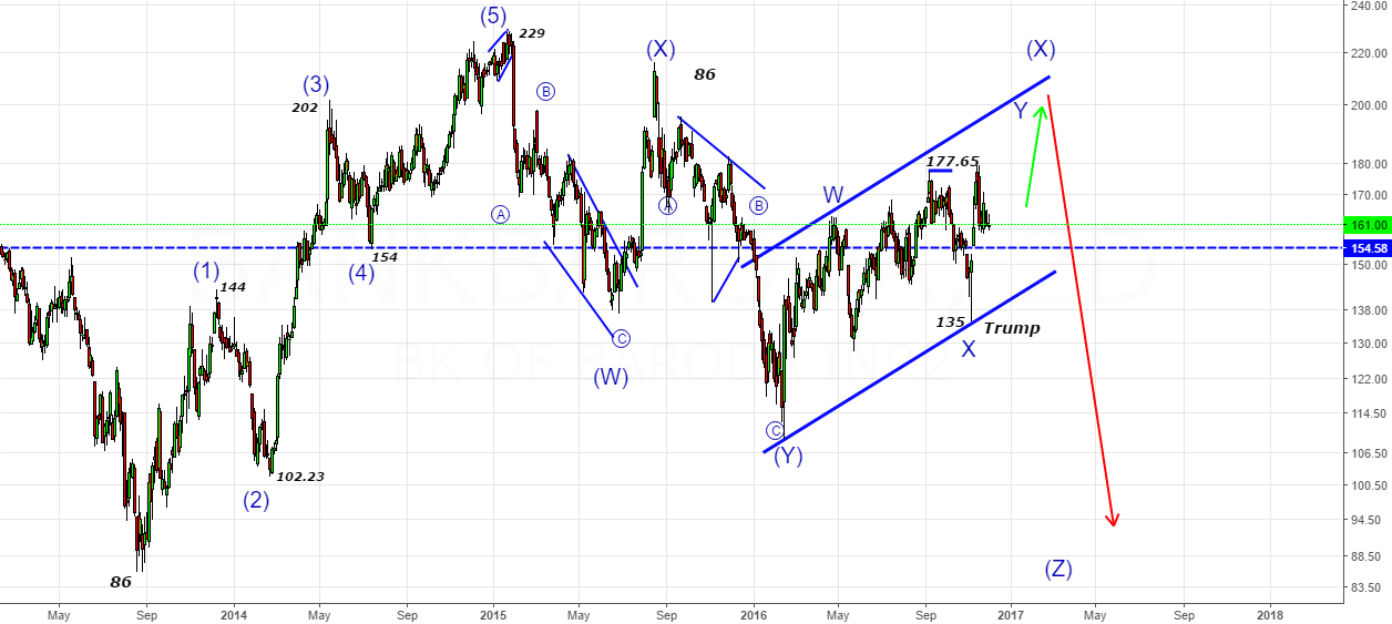 BOB- Still waiting for Y-wave in the zone 190-200 Zone