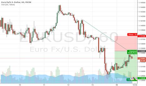 EURUSD: Opportunity to sell eurusd