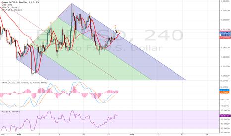EURUSD: short EUR USD GO sall To 1.2707