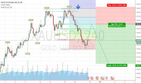 XAUUSD: Goldvsusd Short opportunity