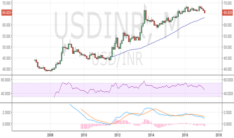 USDINR: USDINR could test 63.33 on dovish Fed