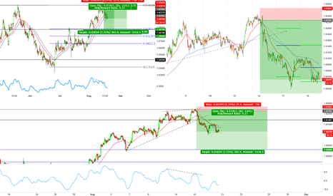EURNZD: EURNZD short (breakout trade)