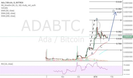 ADABTC: ADABTC LONG