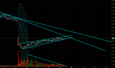 BW: $BW - Rising Wedge intersecting with Primary downtrend