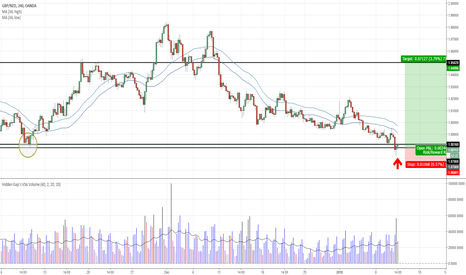 GBPNZD: GBPNZD - Buy off daily chart lows