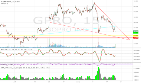 GPRO: $GPRO Resistance and support levels. On thin ice here.