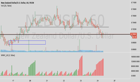 NZDUSD: Kiwi continue downtrend after re-ditribution