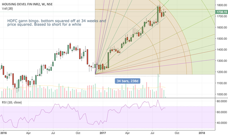 HDFC: HDFC Squared top on weekly charts