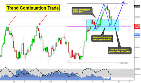AUDJPY: Trend Continuation Trade AUDJPY