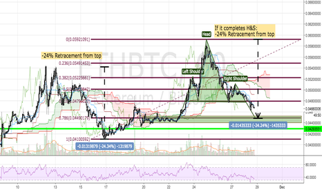 ETHBTC: ETH/BTC Head & Shoulders Pattern