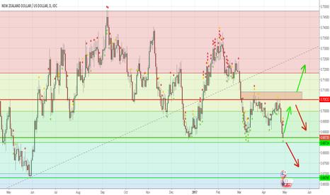 NZDUSD: NZD/USD Chart Possible Long Or Short