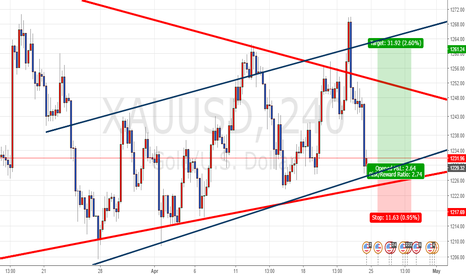 XAUUSD: XAUUSD uptrend channel in daily triangle chart pattern.