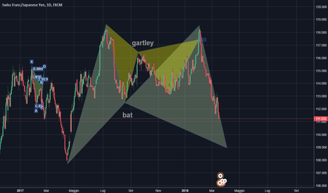 CHFJPY: Bullish BAT in completamento