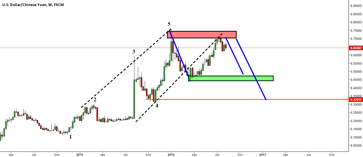 USDCNH End wave 5 & double top