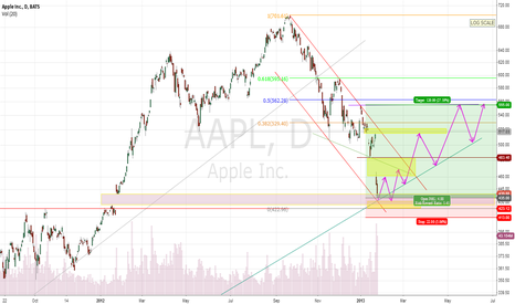 AAPL: BUY APPLE 27.01.2013
