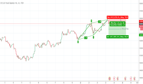 GBPJPY: ABCD Muster im GBPJPY (Short)