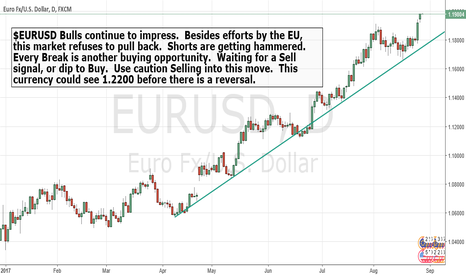 EURUSD: $EURUSD Bulls are relentless.
