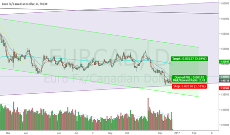 EURCAD: time to buy