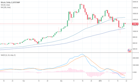 BTCUSD: BTC holding strong at 100 day MA.