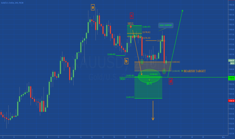 XAUUSD: GOLD: Consolidation (TP complete)