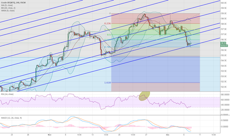 USOIL: Good correction by crude