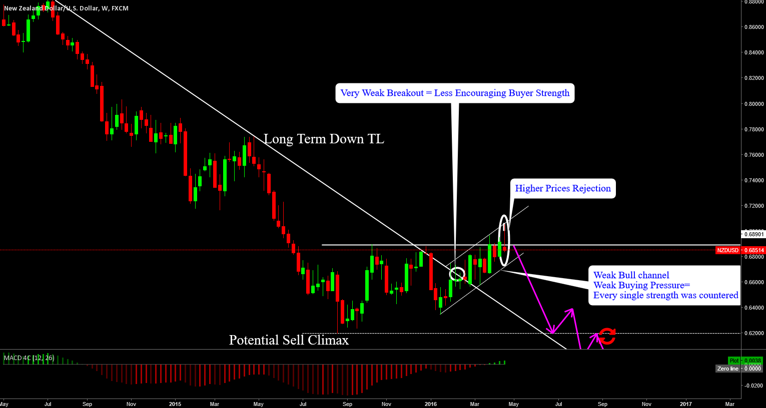 NZDUSD: PRICE WANTS TO MAKE A TURN BUT LACKS BUYING PRESSURE