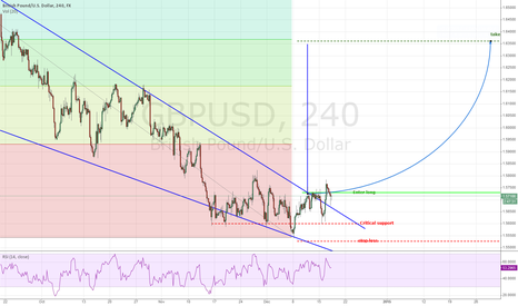 GBPUSD: Holding above the wedge, expect it to cahllenge 1.5825