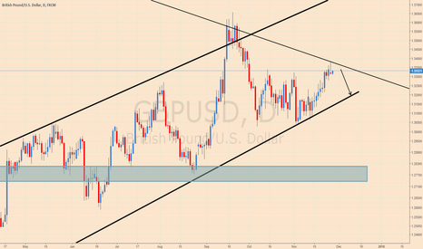 GBPUSD: Gbpusd downside?